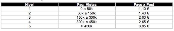 Relación de pago por post dependiendo al número de visitas del artículo por mes