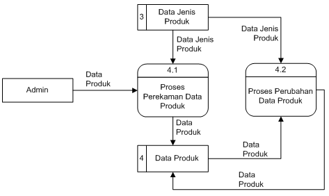 Program sistem informasi naskah skripsi minimarket bab iii diagram arus data level 1 proses 4 ccuart Choice Image