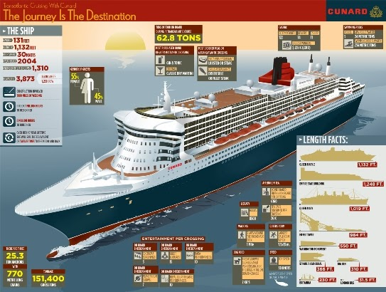 Cunard's Queen Mary 2 - Interesting Stats