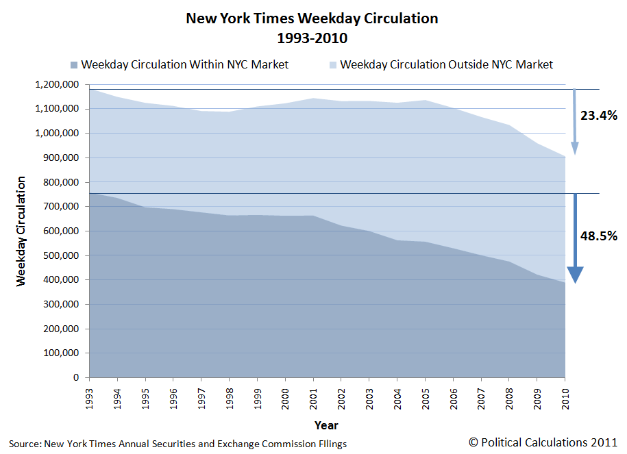 New York Times Weekday Circulation, 1993-2010