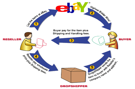 why ebay is successful Building an ebay business is, in many ways, quite similar to building any  business to be successful, everything must work together: marketing, sales,  quality,.