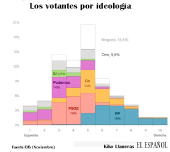 Así somos los electores del 20-D
