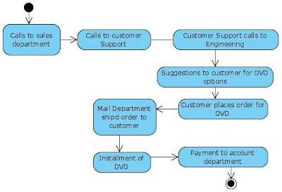 Activity Diagram Online Shopping DVD