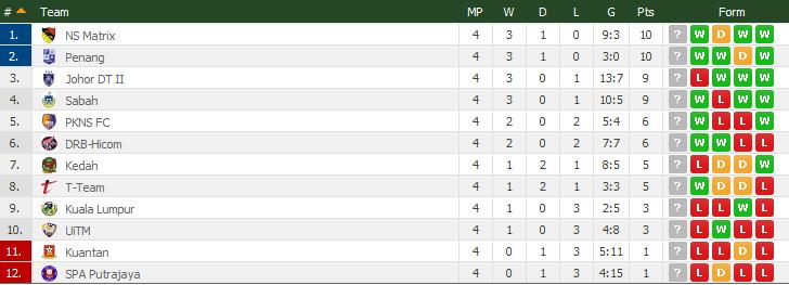 Result Liga Perdana 13 Mac 2015