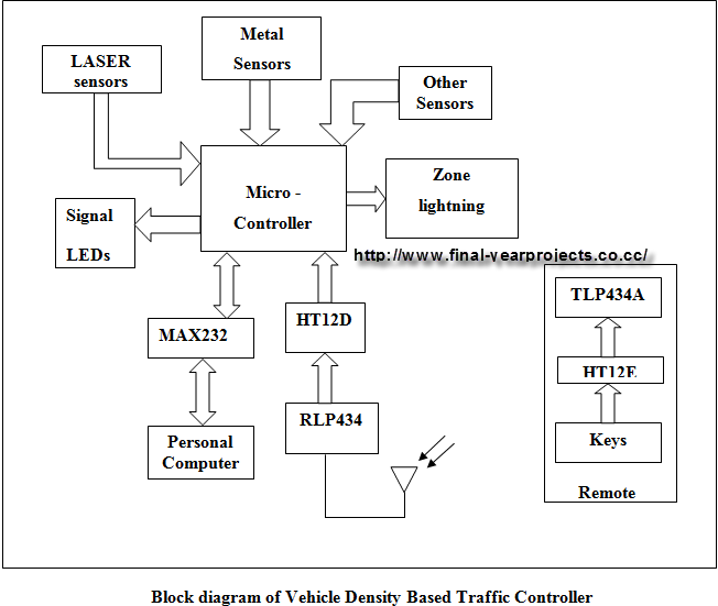 block diagram of personal computer the wiring diagram vehicle density based traffic signal light electronic project block diagram