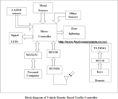 Vehicle Density based Traffic Signal Light Electronic Project