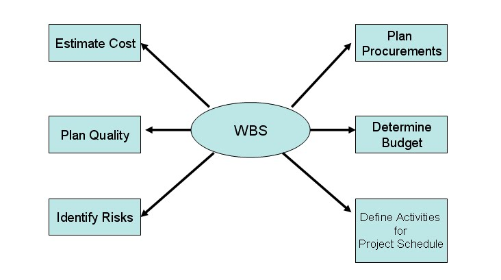what items need to be addressed in defining the scope of a project Learn what it is and save your projects from scope creep and keep them on track   if a project isn't properly defined to begin with, there might be last minute,   address any concerns anyone may have and discuss what that means for   keeping your team happy always makes things run more smoothly.