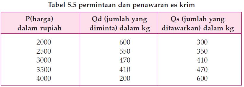 Cara Menghitung Harga Keseimbangan Menggunakan Kurva 2