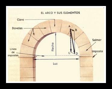 Documentos mud jares arco tipos de arcos - Vano arquitectura ...