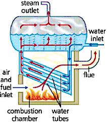 steam power plant experiment pdf
