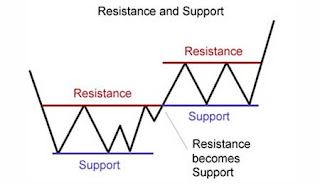 SUPPORT, RESISTANCE AND PRICE ACTION