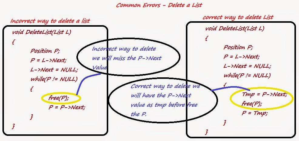 எல ல ம அவர ச யல singly linked list algorithm