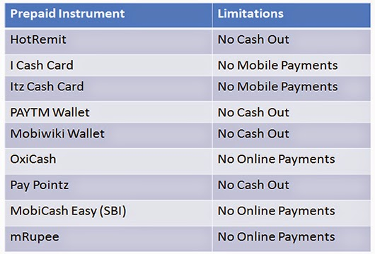 prepaid-cards-in-india