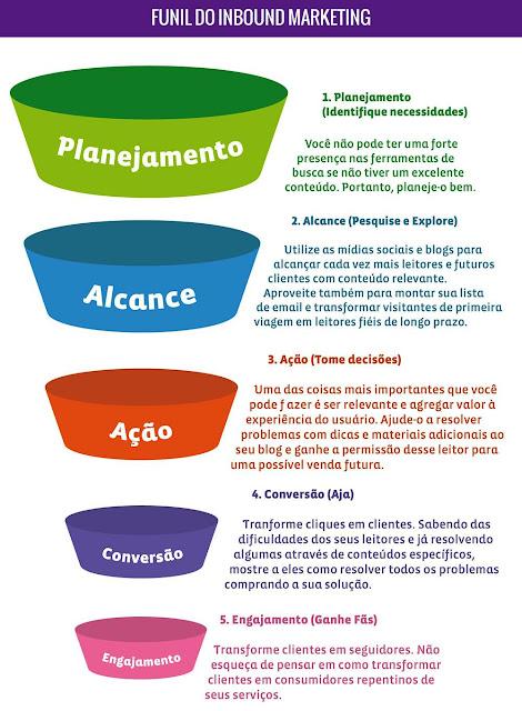 Infográfico sobre o que é marketing de atração e funil de vendas.