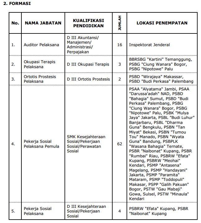 Pengumuman dan Pendaftaran CPNS Kementerian SOSIAL http://pengumumancpnsterupdate.blogspot.com/