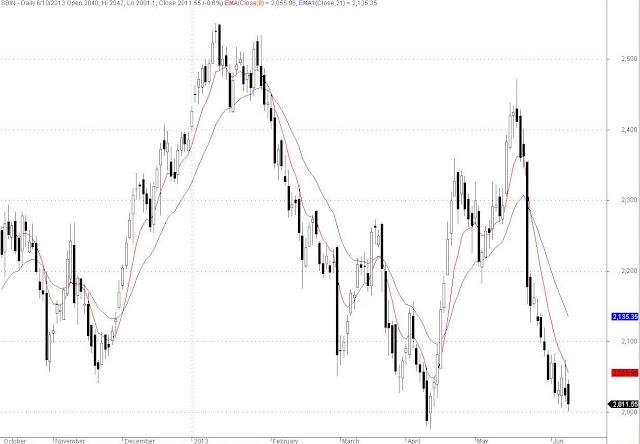 SBIN EOD Chart