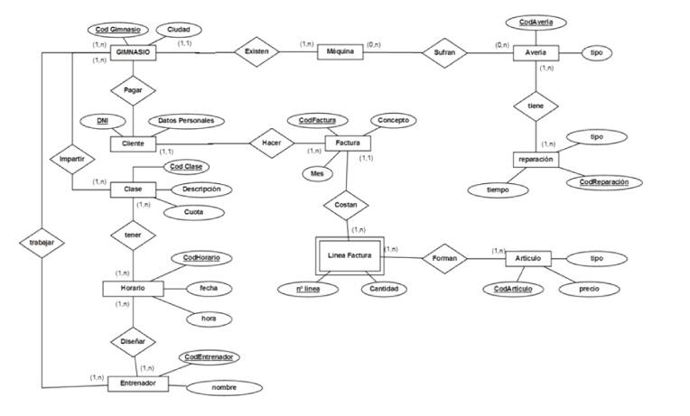 Ingenieria del software enunciado 7 gestin de un hotel diccionario de datos ccuart Gallery