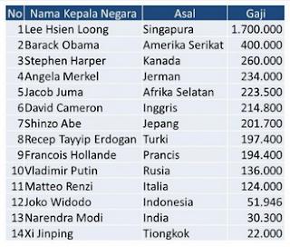 gaji pemimpin dunia berdasarkan data dari CNNMoney (dalam satuan dolar AS)