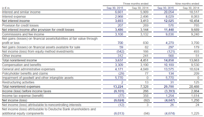 DB, Q3, 2015, income statement