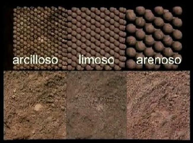 Construcci n planificada reconocimiento de los tipos de for Tipo de suelo 1
