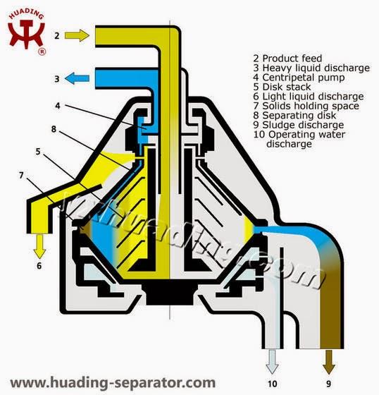basic for junior marine engineers rammarsea purifiers rh juniormarineengineer blogspot com Fuel Oil Tank Gauge Alfa Laval Fuel Oil Purifier