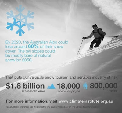 Australia to lost 60% of snow by 2020, almost no snow by 2050, costing 1.8 bilion dollars and 18,000 tourism jobs