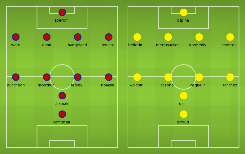 Possible Line-ups, Stats, Team News: Crystal Palace vs Arsenal