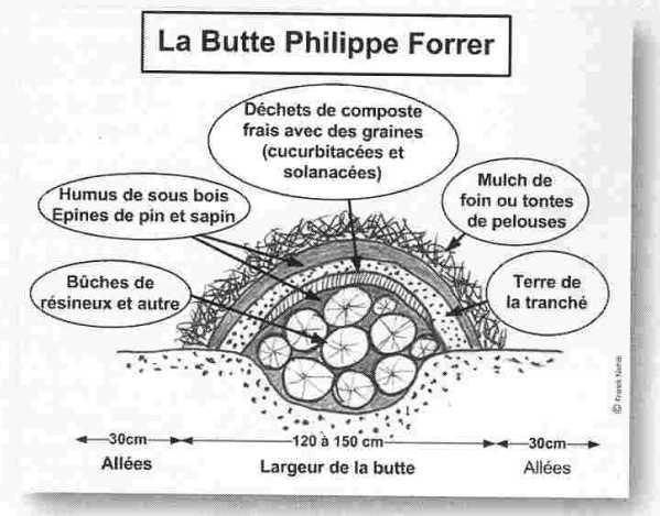 """Bien-aimé le jardin des gâteaux, Serge Mora: """"La permaculture"""" LB54"""