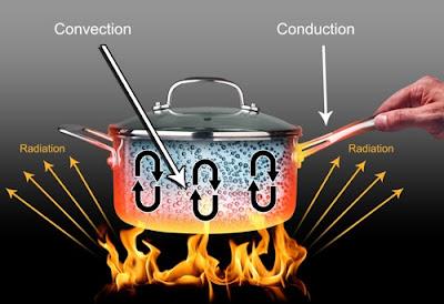 Pengertian Konduksi, Konveksi, Radiasi Dengan Contohnya