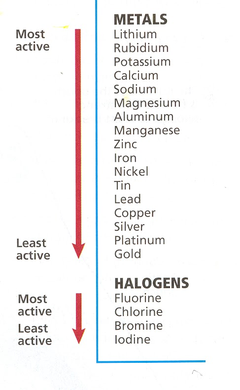 Chemistry Mysteries: January 2012