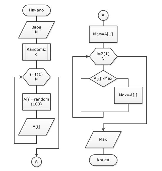 Сортировка Методом Пузырька Символьного Массива На С+ +