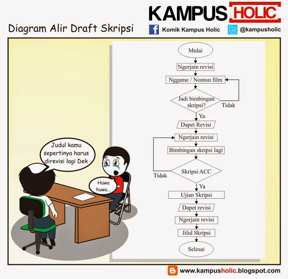 #734 Diagram Alir Draft Skripsi