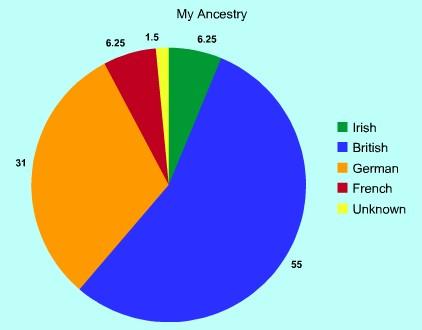 Kathryns Quest Follow Friday Make An Ancestry Pie Chart