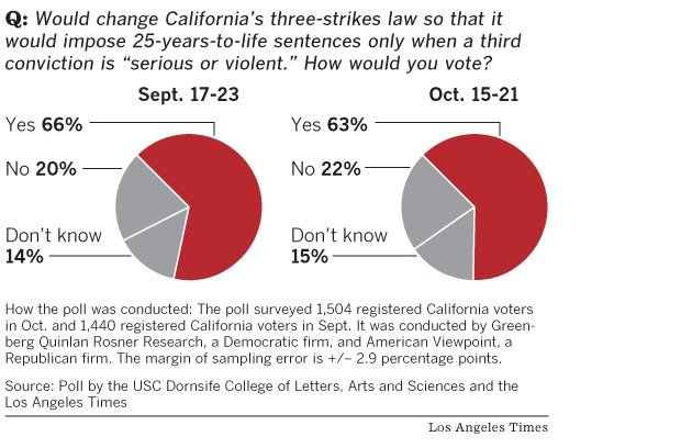 an analysis of the three strike law Criminologist finds that three-strikes law fails to reduce crime riverside, calif — contrary to what police, politicians and the public believe about the effectiveness of california's three-strikes law, research by a university of california, riverside criminologist has found that the get.