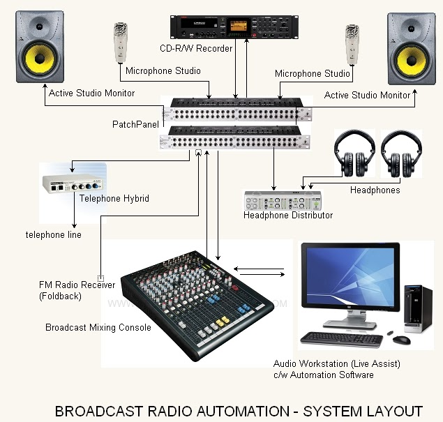 Home Sound System Design: ACOUSTIC/AUDIO CONSULTANT & ENGINEERS (ACE): Procedures To
