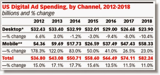 How US Business are spending across Media :  Smartphon