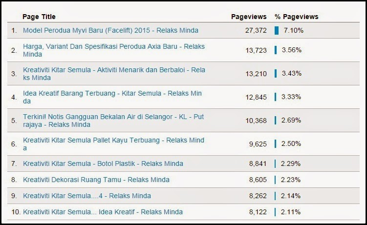 Top 10 Popular Post - Relaks Minda - Februari 2015