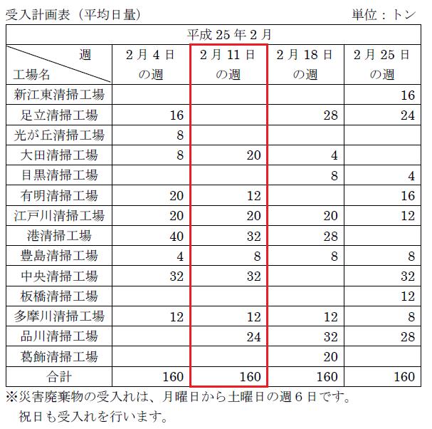 災害廃棄物受入計画(平成25年2月)について-東京都二十三区清掃一部事務組合