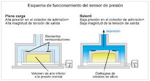 Esquema de funcionamiento del sensor de presión del multiple de admisión