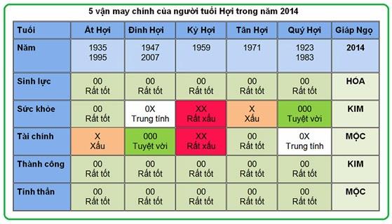 5 vận may chính của người tuổi Hợi năm 2014