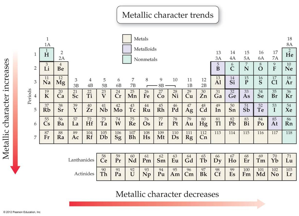 Move left across period and down the group: increasemetallic character ...