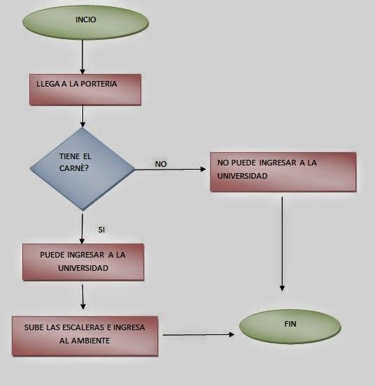 Mapas de procesos for Mapa de procesos de un restaurante