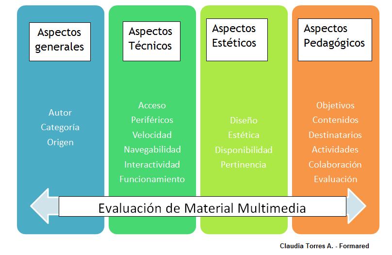 Formared capacitaci n y asesor a educativa aspectos para - Definicion de multimedia ...