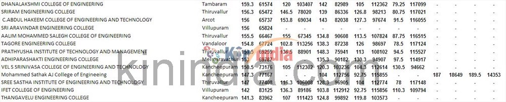 TNEA Cut Off Marks 2013 Anna University Counselling Minimum Expected