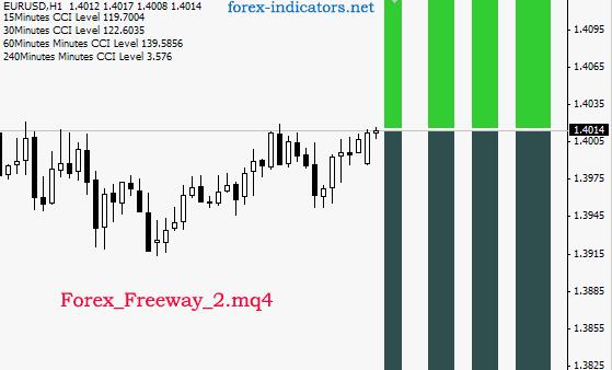 Forex freeway 2 4 indicator