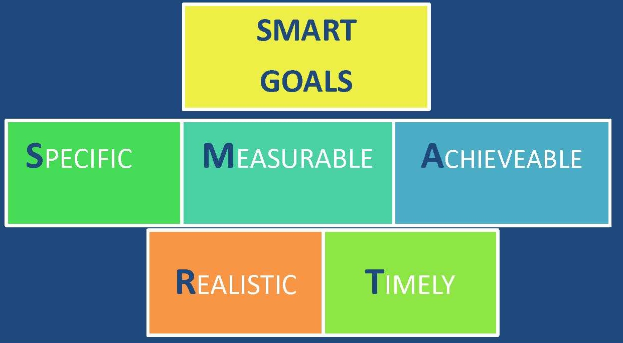 how to establish goals for your child s iep advocacy in action smart goals and objectives are ones which are specific measurable achievable relevant and time bound this sound a bit complicated but when you break