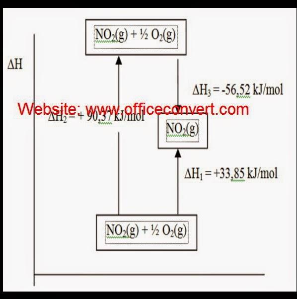 Termokimia mi penentuan harga perubahan entalpi dengan hukum hess hukum hess digunakan untuk menghitung h suatu reaksi berdasarkan h dari beberapa reaksi yang sudah diketahui ccuart Images