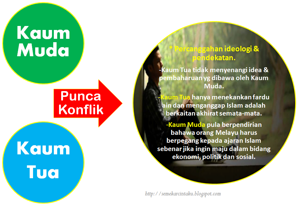 Blog Sejarah STPM Baharu: Semekar Cintaku : Perjuangan Kaum Muda ...