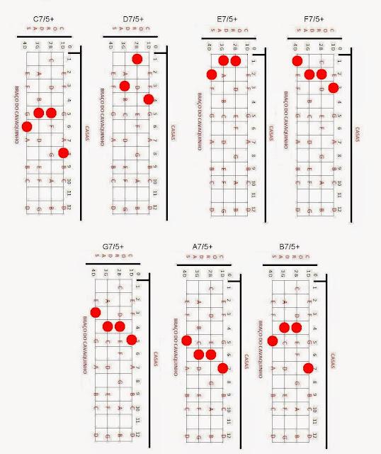 Shape: Acordes Maiores com 7/5+, cavaco, cifras, acordes cavaquinho, notas