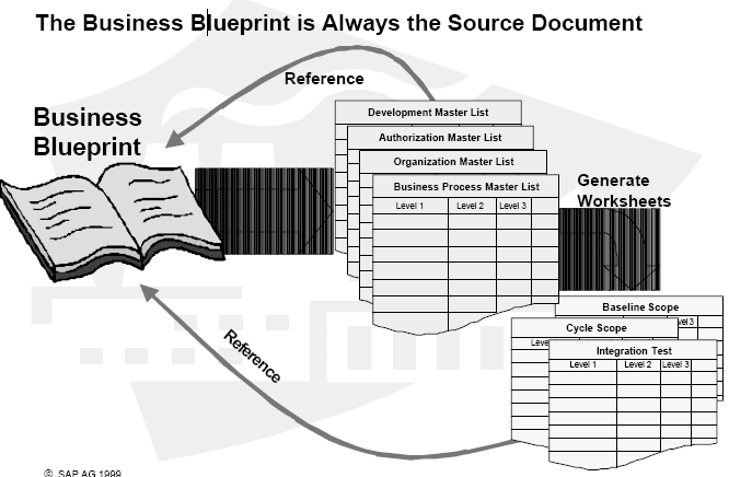 Asap project implementation and realization sap abap business blueprint document the blueprint is the reference supply for answering all questions about necessities definition in section 3 realization malvernweather Images